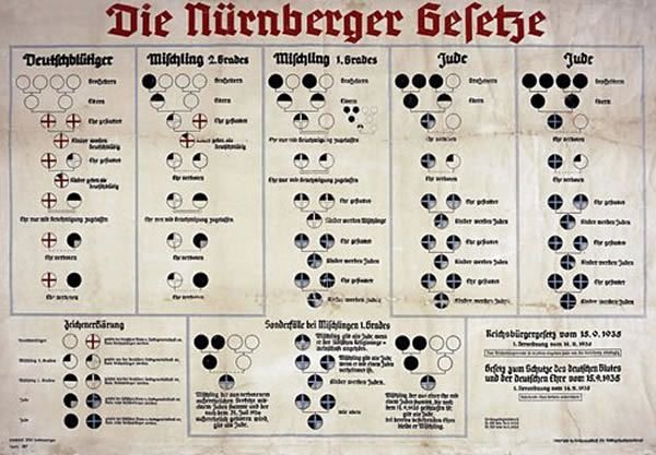The Nuremberg Laws defined a Jew as anyone with three or more Jewish grandparents. Four German grandparents were needed to be classified as German.