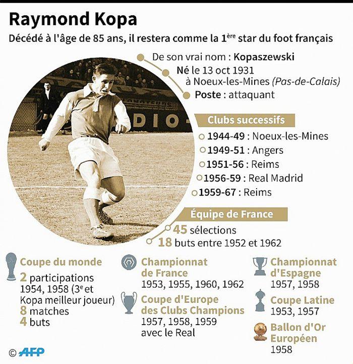 La légende du football français Raymond Kopa Vincent Lefai, Laurence Saubadu [AFP]