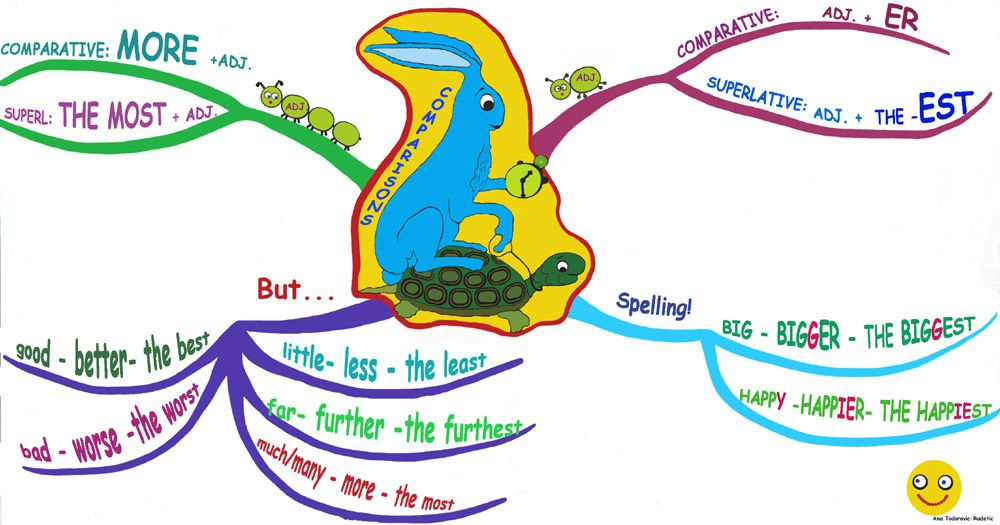 This mindmap was found on http://www.grammarmindmaps.com/