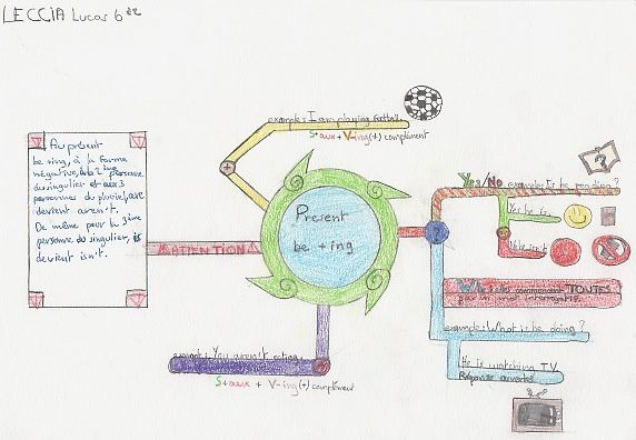 Present be+v-ing / A few mind maps by 6° students