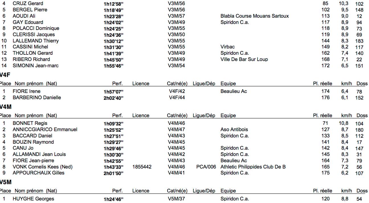 COURSES à PIED : Classements - Parcours G.P.S. - Articles de presse