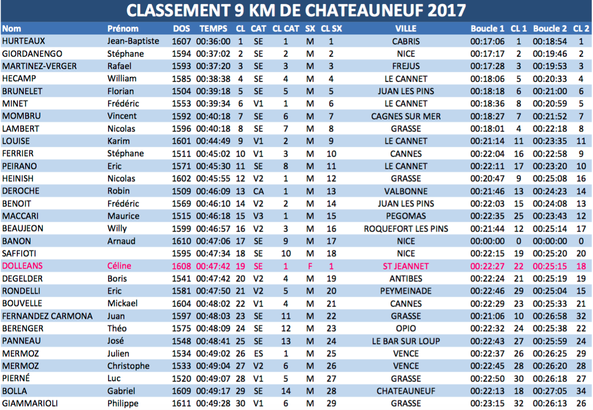 CHATEAUNEUF les 9 KMS 2017
