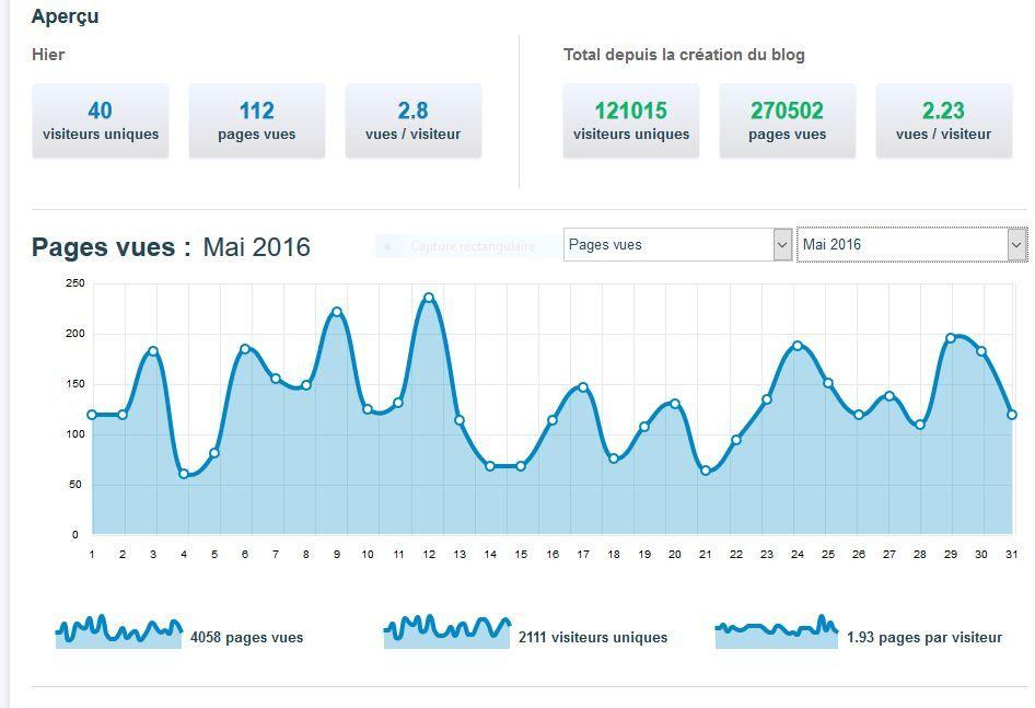 STATISTIQUES AU 05 JUIN 2016 - LE CAPITAL DES MOTS, MAGAZINE