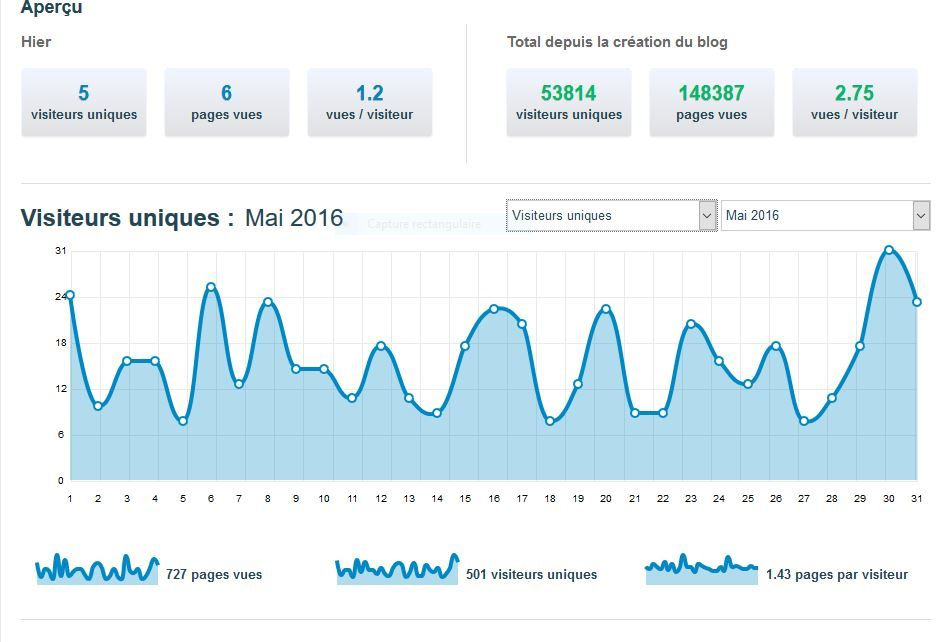 STATISTIQUES AU 05 JUIN 2016 - LES TRIBULATIONS D'ERIC DUBOIS, JOURNAL