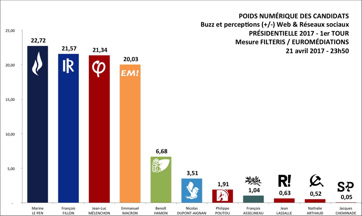 Institut de sondage v Big Data le duel de la prévision électorale