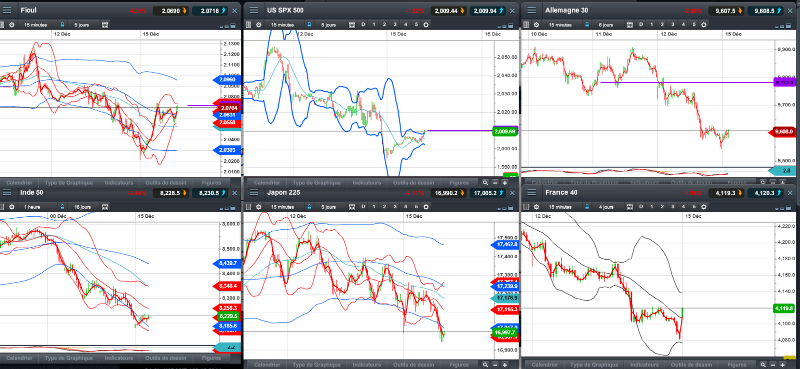 indices  15/12/204 9h30