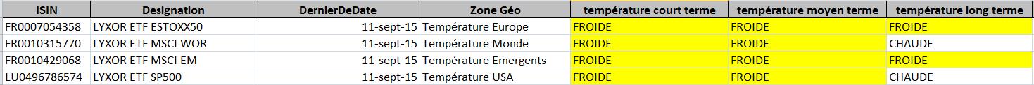13/09/2015 - volatilité énervante sur les marchés
