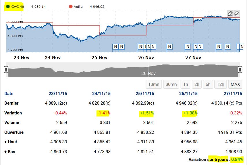 29/11/2015 - attente des décisions/ou non décisions de la  BCE et de la FED