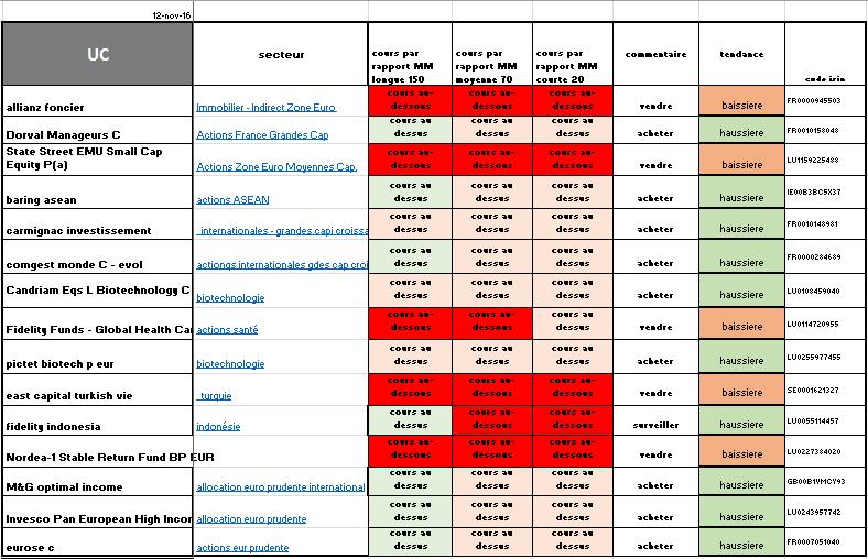 13/11/2016 - volatilité et ou reprise haussière durable ?