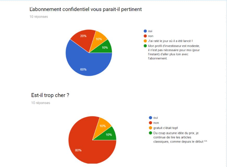 3/09/2017 - retour sur les résultats du sondage TRADINGLICOUDEDOU  de juin - août 2017