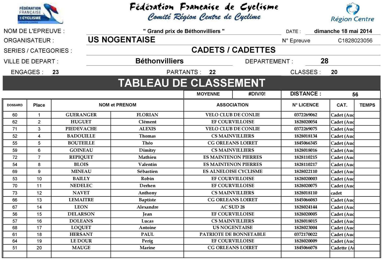 Classements cadets