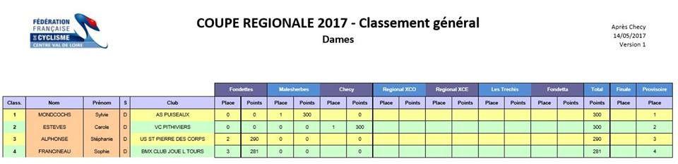 Classement de la coupe régionale VTT FFC après 3 épreuves