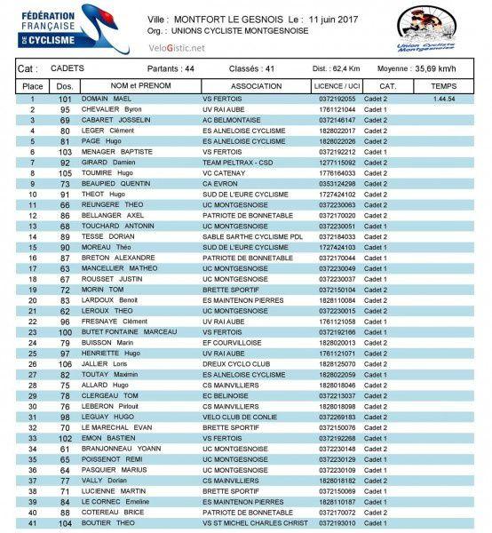 Les résultats des courses de Montfort le Gesnois (72)