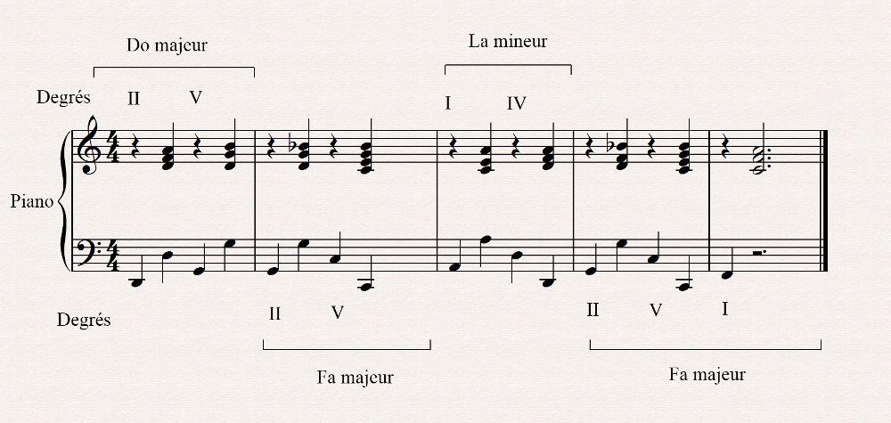 Le concept de modulation