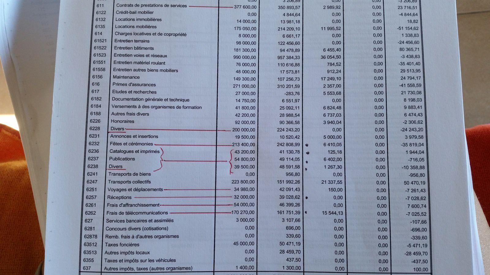 Résultats de l'exercice 2014 et quelques exemples de dépenses...impressionnantes! Pas glorieux...