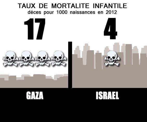 Asymétric, Palestine, Israel, Sionisme