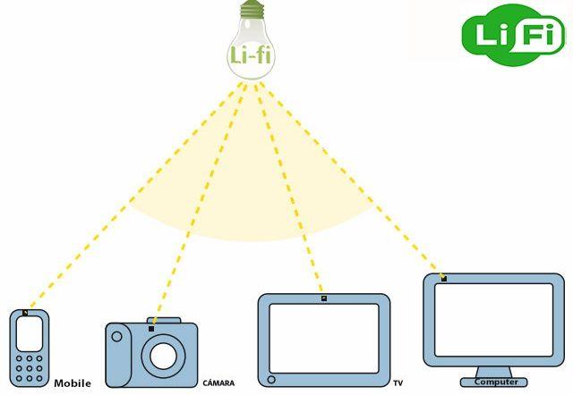 Le LiFi un WiFi sans Danger