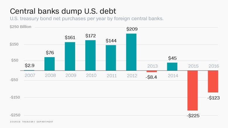 Les banques centrales se déchargent des bons du Trésor US à une allure record
