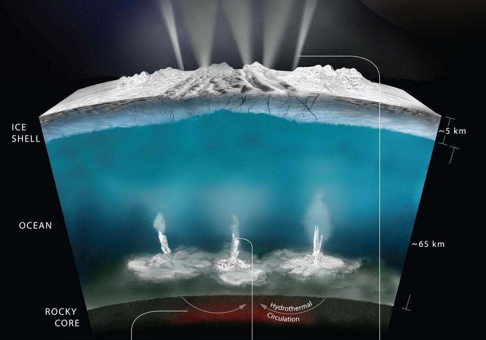 Activité supposée de l'océan souterrain d'Encelade : de l'hydrogène pourrait être produit au fond, là où l'eau interagit avec la roche. Image NASA.JPL-Caltech
