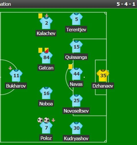 Dispositif du FK Rostov vs Zénit (championnat)
