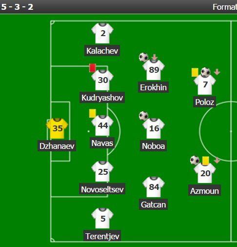 Dispositif du FK Rostov vs Ajax Amsterdam (C1)