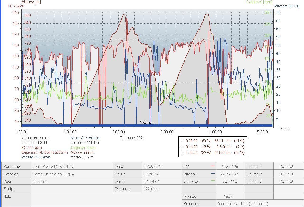Profil et données du cardio