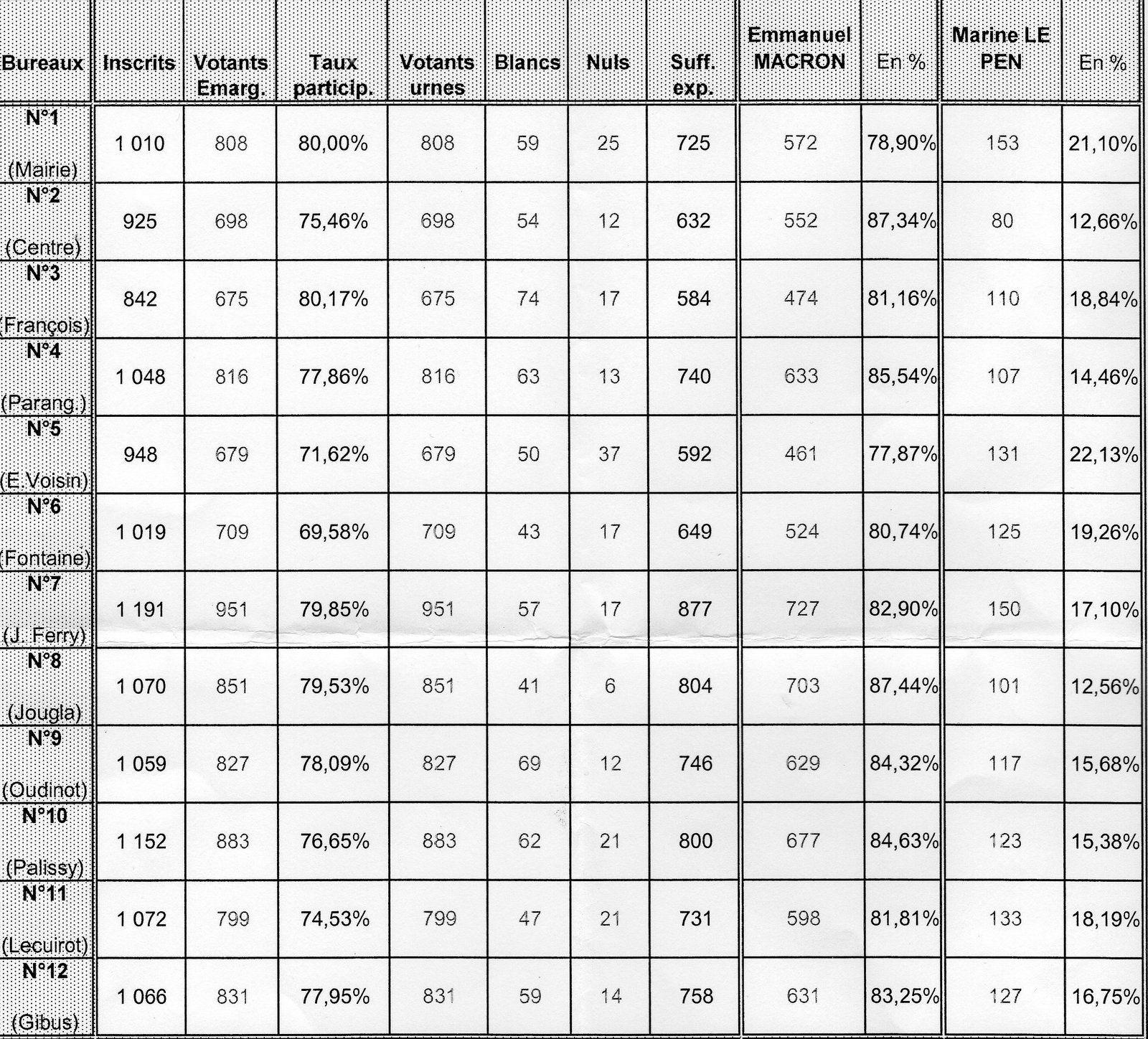 élection présidentielle ,2 ème tour : Les résultats à Joinville-le-Pont