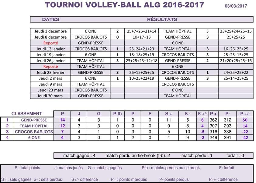 Tournoi de volley 2016-2017