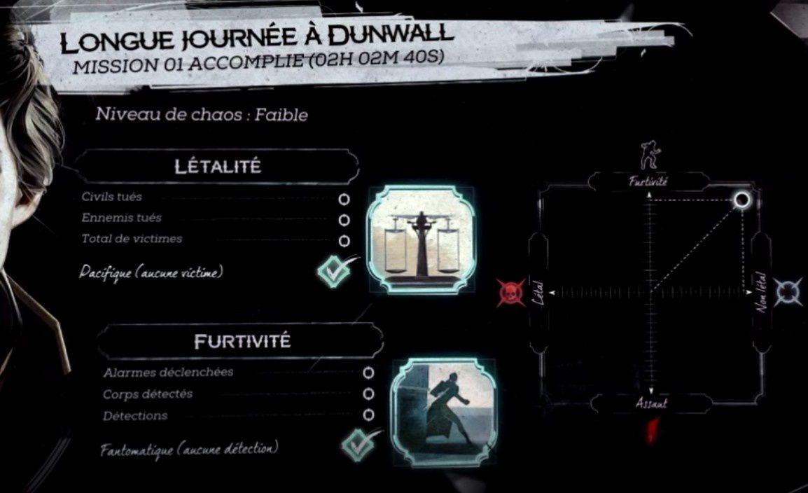 (Guide) Dishonored 2 Emily Mission 1 - Pacifique / Fantôme + tous les objets et pièces récoltés
