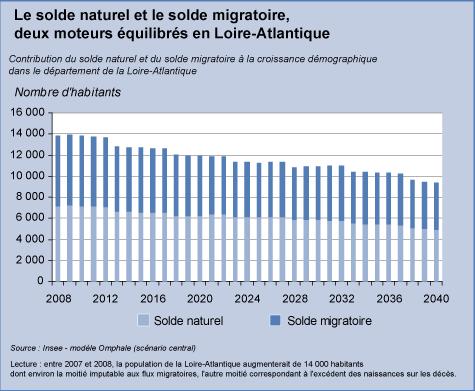 La répartition prévisible des facteurs d'évolution démographique de la Loire-Atlantique