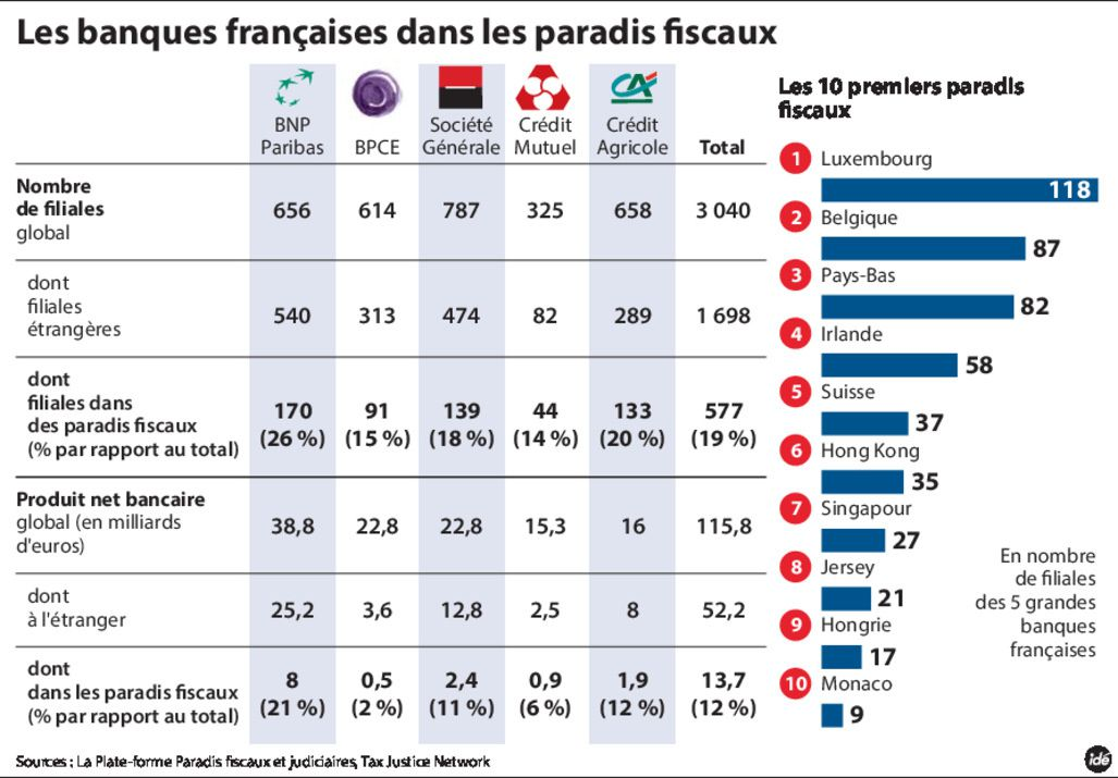 Les paradis fiscaux ne sont pas des pays mais DES BANQUES. Comment se fait-il que nul-le ne le percoive ?