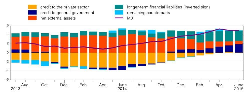 Où sont passés les 600 milliards d' € de la BCE ?