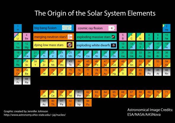 Bleu foncé : éléments provenant du big bang. Rose : rayons cosmiques. Orange : fusion d'étoiles à neutrons. Vert : explosion d'étoiles massives. Bleu clair : explosion de naines blanches. Jaune : mort d'étoiles à faible masse. L'astronome précise qu'elle a retiré de ce tableau les éléments qui ne sont pas stables (ou, si elle les a laissés, ceux-ci sont en gris). Ces atomes, qui se situent normalement en bas de la table, qui ont souvent été découverts par des chercheurs en laboratoire, n'existent pas plus de quelques instants à l'état naturel.