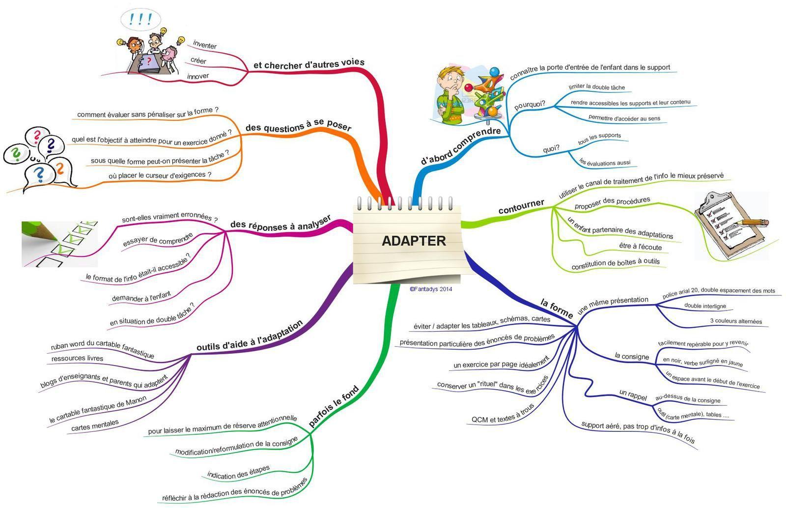 une carte mentale pour aider à adapter l'adaptation