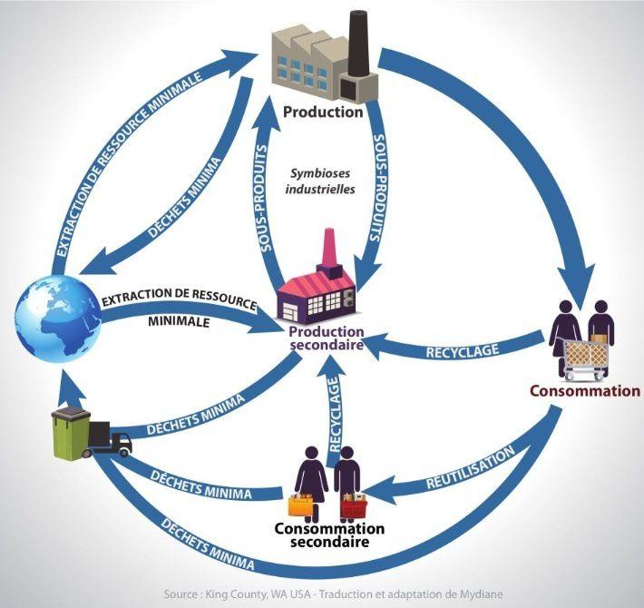 La bonne société c'est Zéros Déchets : les déchets sont des ressources…inemployées. Inexcusable !