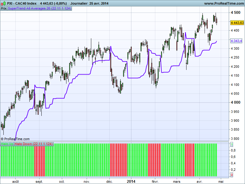Supertrend Histo All Averages PRT