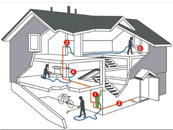 Comment choisir un aspirateur central pour la maison for Aspirateur maison centralise
