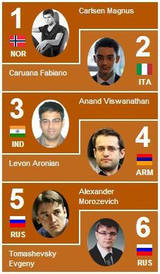 Photo Credit from official FIDE World Rapid & Blitz website