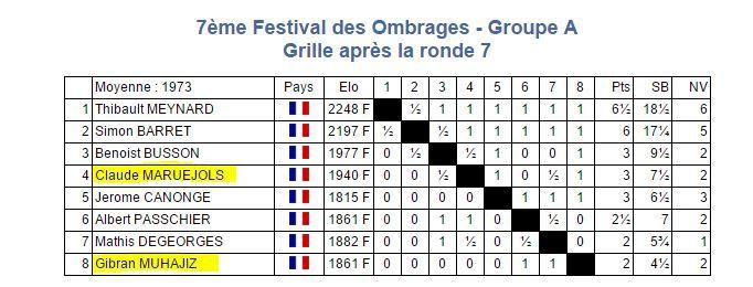 Bon tournoi de Claude Maruejols qui joua son niveau. Petit déception pour Gibran Muhajiz dans un tournoi relevé !