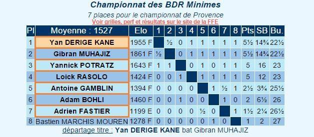 Gibran Muhajiz rate le titre de champion des Bouches du Rhône au départage.