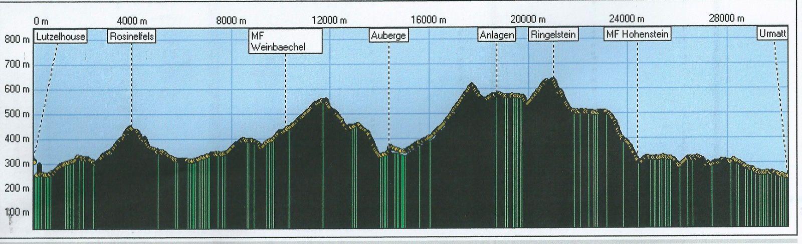 Le trajet de la sortie (en vert) et son profil.