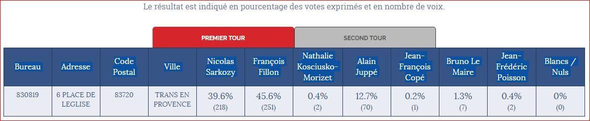 Résultats Trans en Provence : Primaires de la droite et du centre