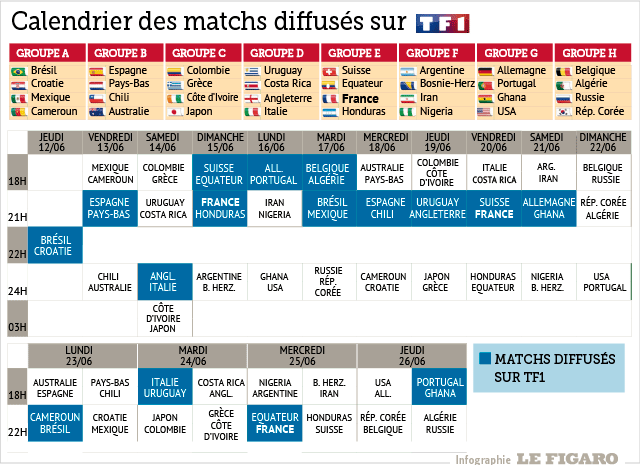 le calendrier de diffusion des matchs pronos coupe du monde 2014. Black Bedroom Furniture Sets. Home Design Ideas