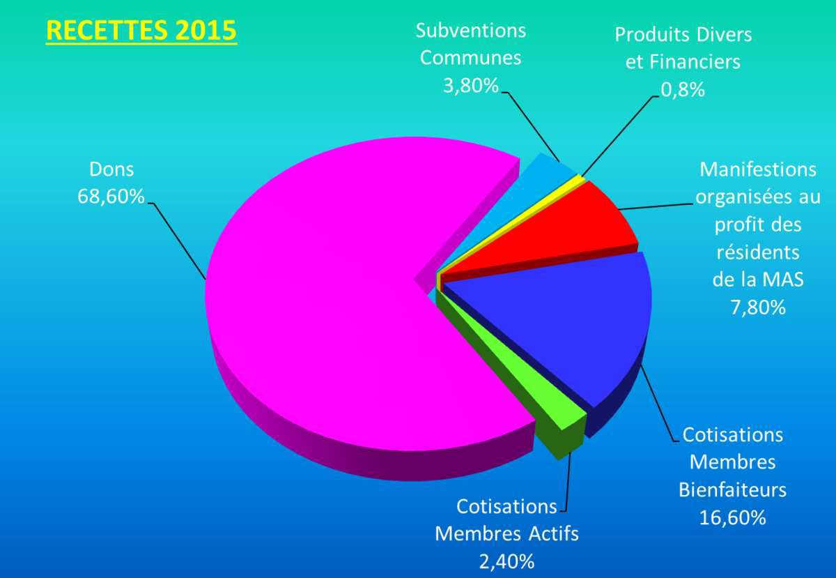 Les Chiffres : Année 2015