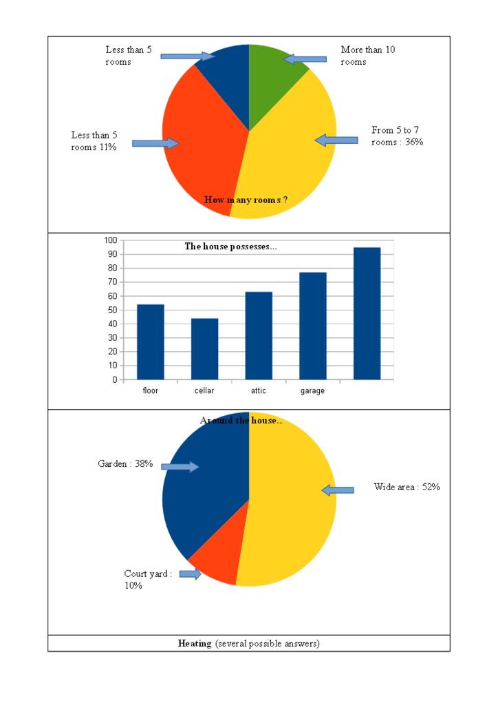 A few statistics about housing in Ecueillé