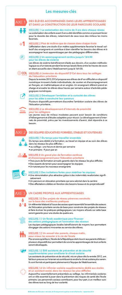 Trois Résaux d'Éducation Prioritaire (REP) à la rentrée 2015 dans les Quartiers Sud du Mans