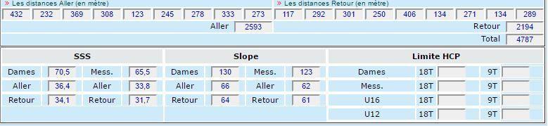 Résultat Étalonnage sur nos parcours &quot&#x3B;Le Mesnil&quot&#x3B; et &quot&#x3B;Les Bouleaux&quot&#x3B;