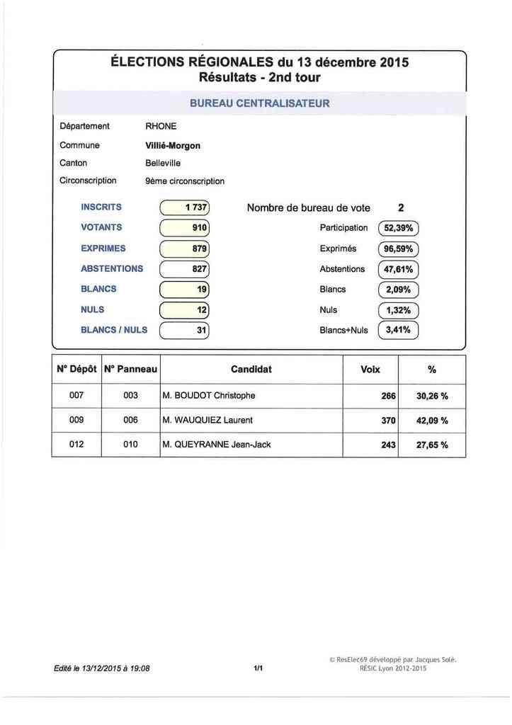 Elections régionales : résultats du 2d tour