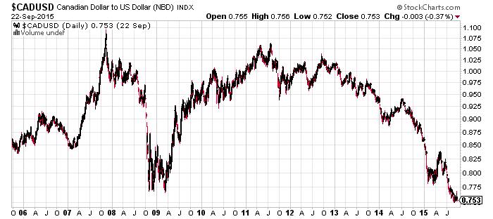 Martin Armstrong : point haut sur les marchés ?