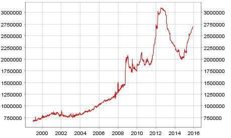 Rachat d'actifs pourris par les banques centrales : où va la Suisse ?